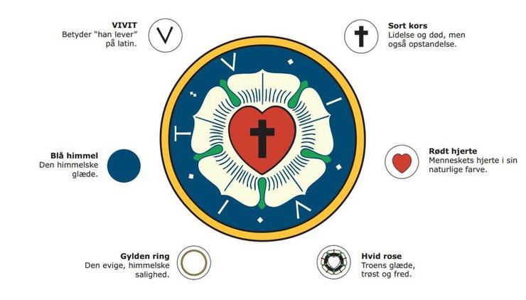 Luther-rosen er Martin Luthers teologi i billedform